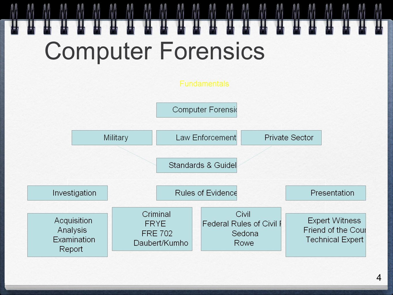 computer forensics examiner job outlook salary info