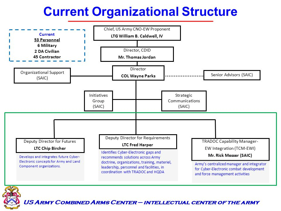 Organizational Structures: An Analysis Essay