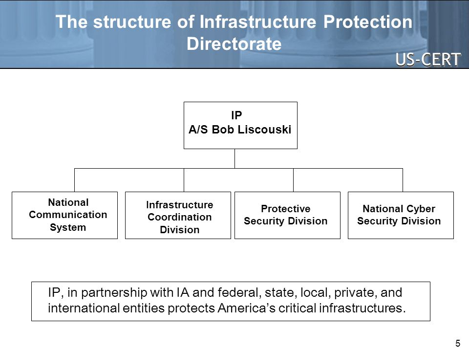The structure of Infrastructure Protection Directorate