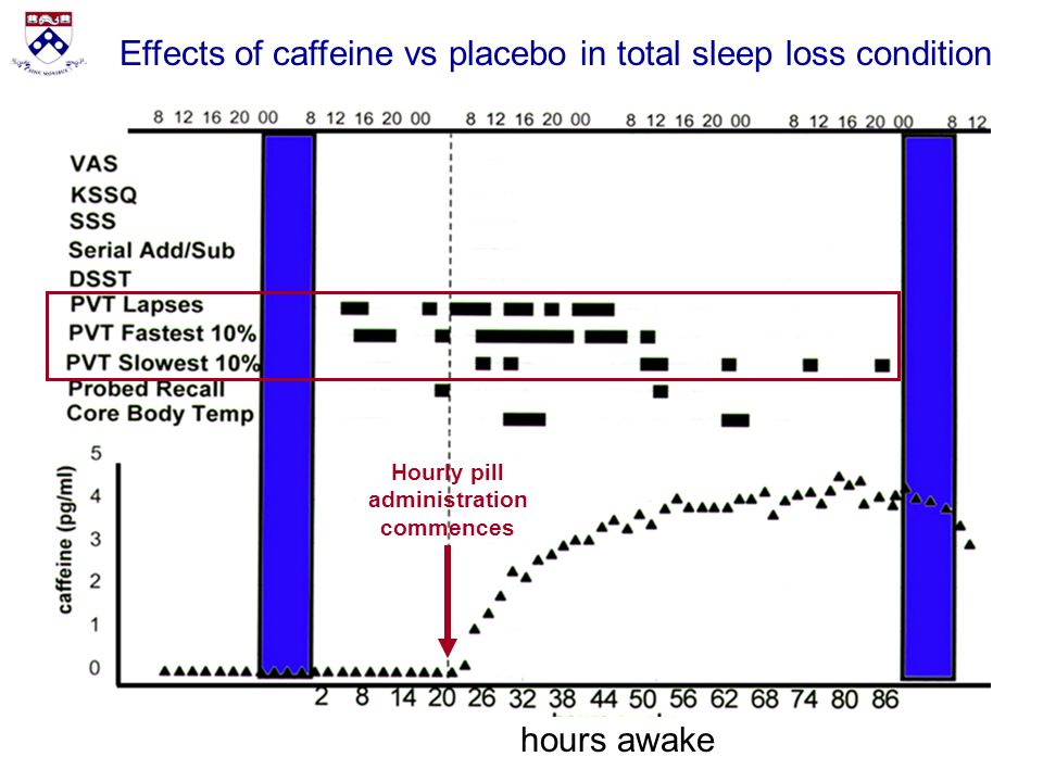 the effects of caffeine on cognitive performance Enhancing performance cognitive caffeine is a central nervous system stimulant that reduces  the stimulant effects of caffeine may mask the depressant effects.