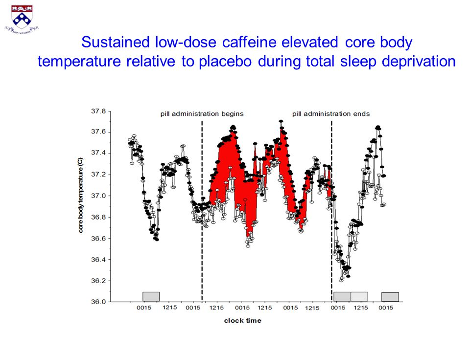 the effect of caffeine on body temperature They also added that 'higher doses of caffeine (5-6 mg/kg bw equivalent to 420 mg for a 70-kg adult) ingested about one hour prior to prolonged endurance exercise in a hot environment do not affect body temperature or hydration status beyond what could be expected from the testing conditions' 14.