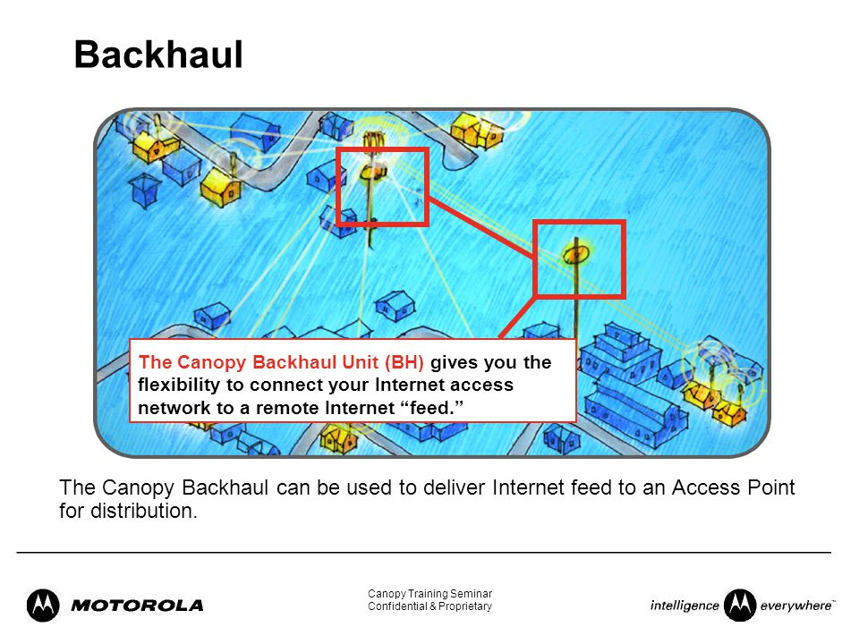 28 Backhaul ...  sc 1 st  SlidePlayer & Welcome to the Canopy Training Seminar!. - ppt download