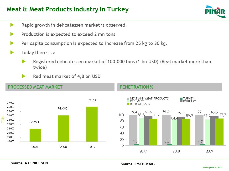 Meat & Meat Products Industry In Turkey