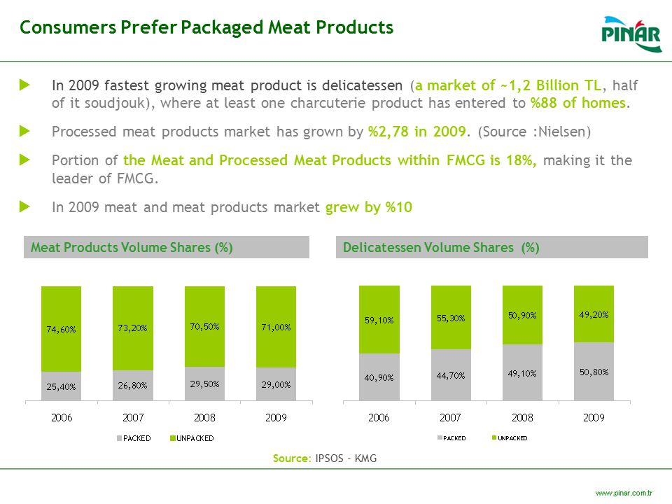 Consumers Prefer Packaged Meat Products