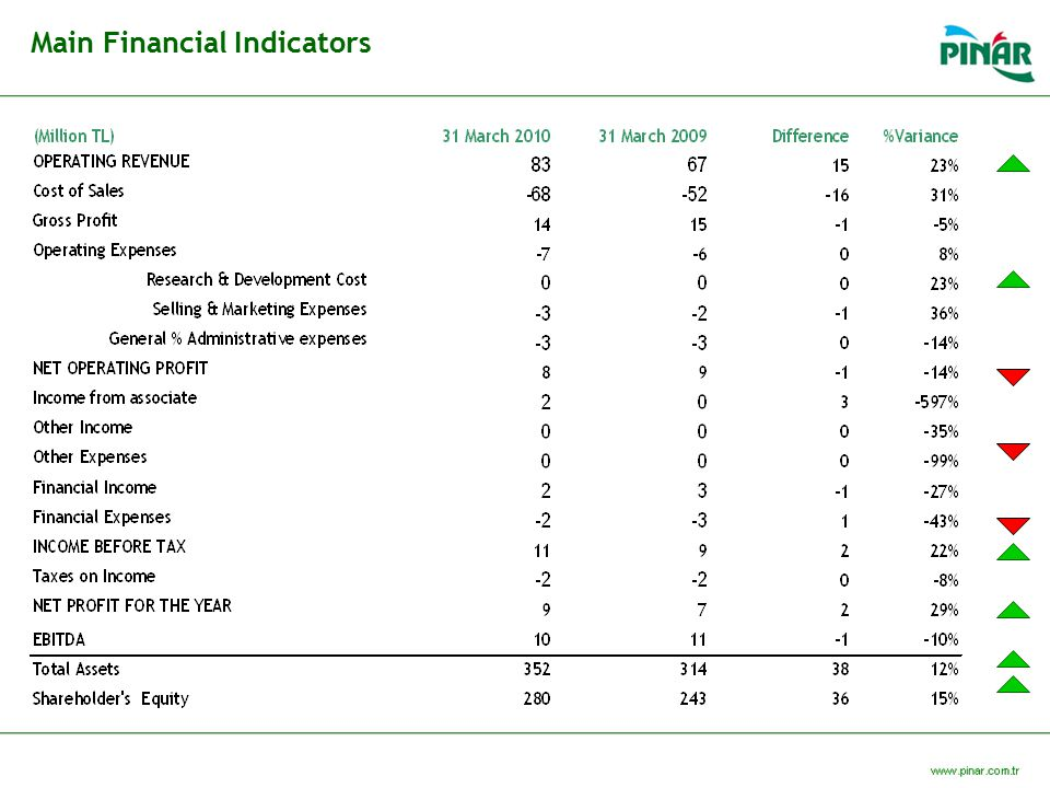 Main Financial Indicators