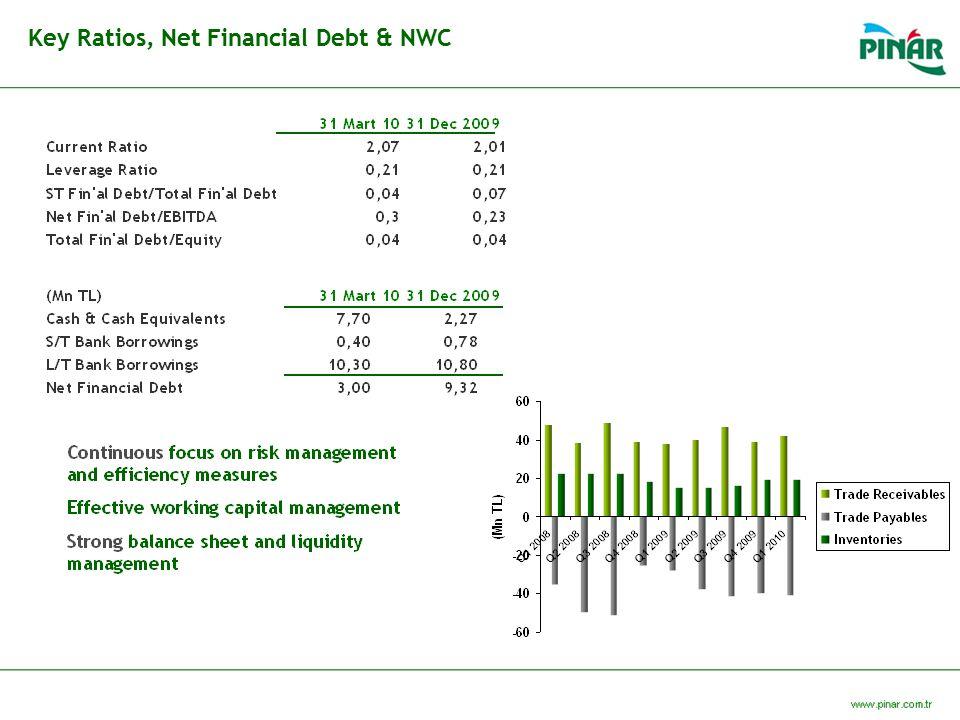 Key Ratios, Net Financial Debt & NWC