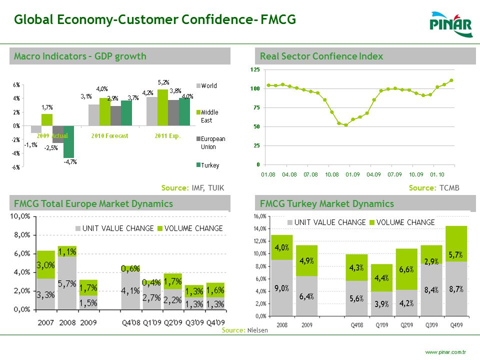 Global Economy-Customer Confidence- FMCG