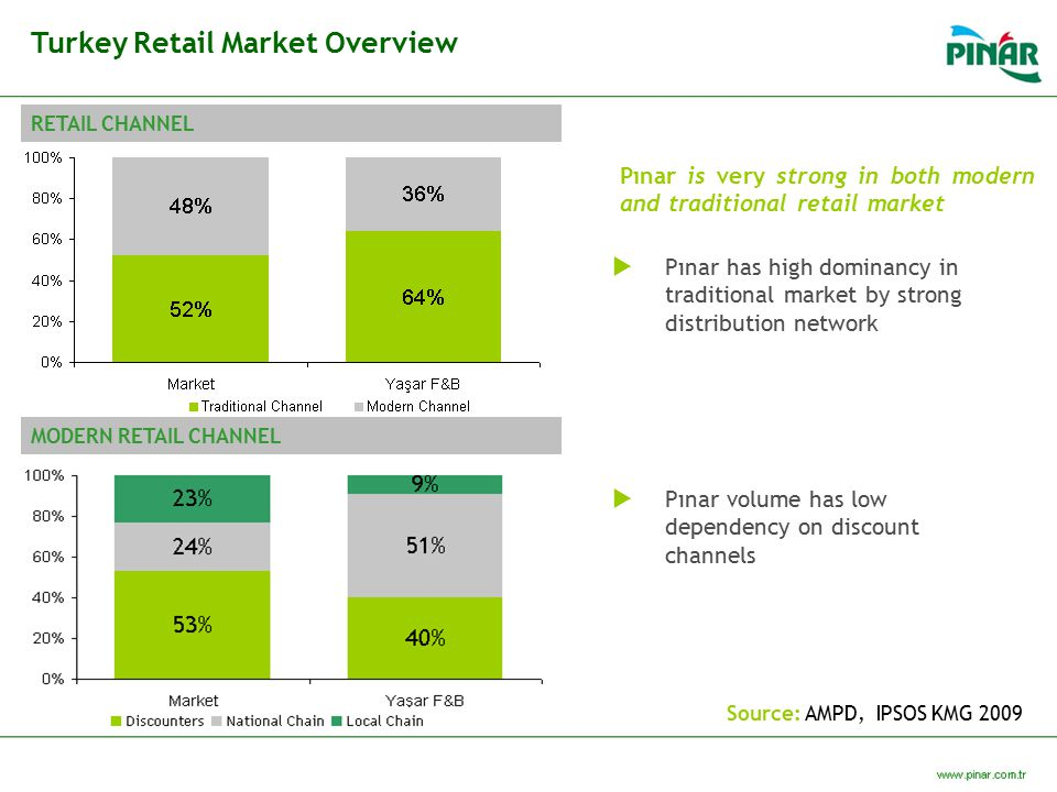 Turkey Retail Market Overview