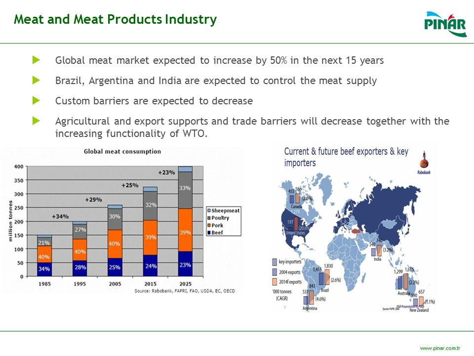 Meat and Meat Products Industry