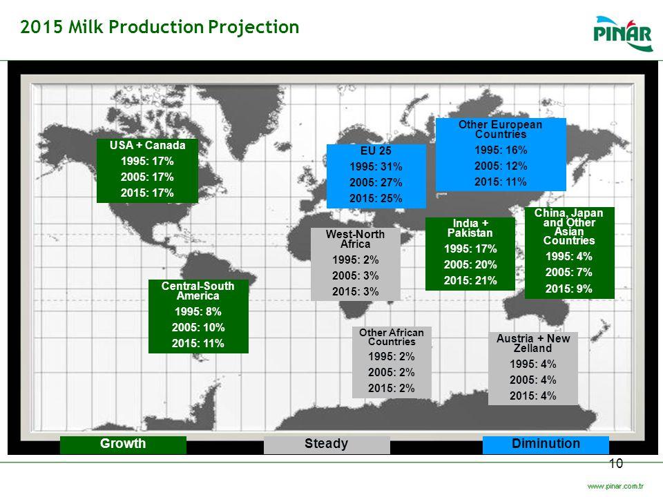 2015 Milk Production Projection