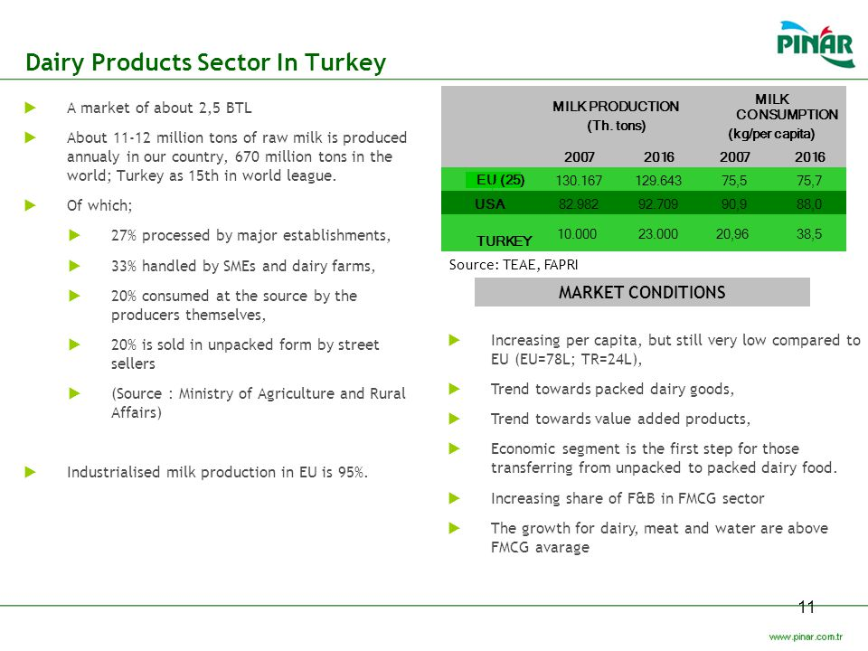 Dairy Products Sector In Turkey