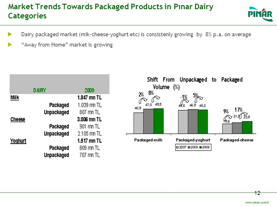 Market Trends Towards Packaged Products in Pınar Dairy Categories