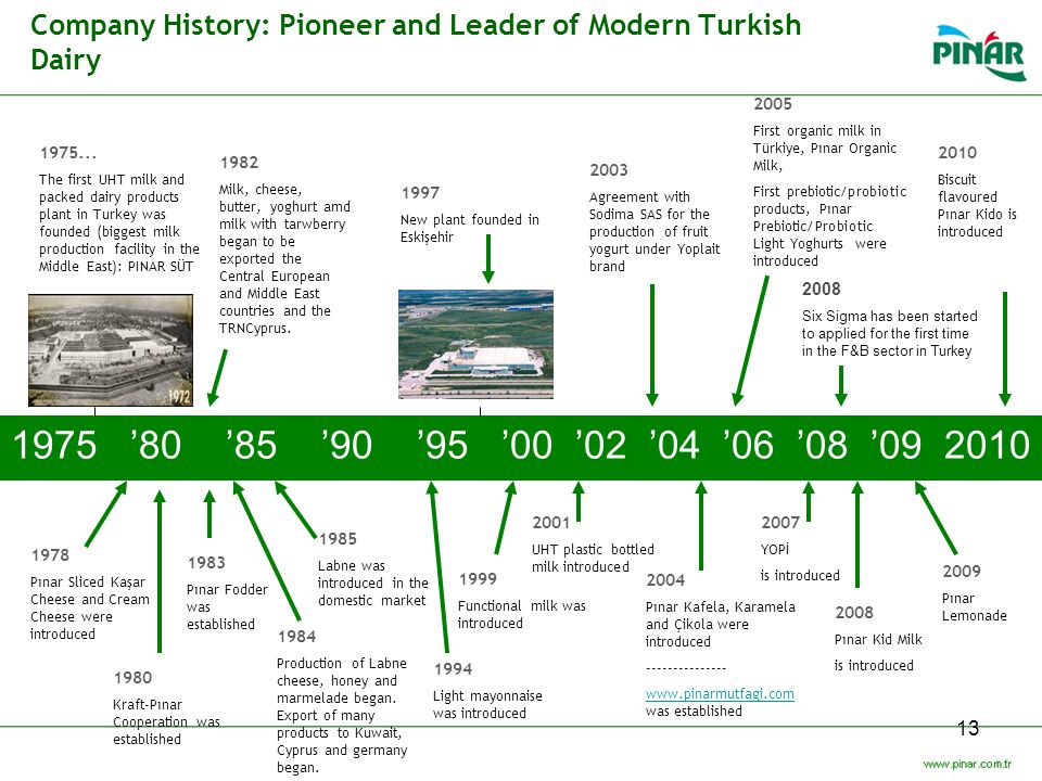 Company History: Pioneer and Leader of Modern Turkish Dairy