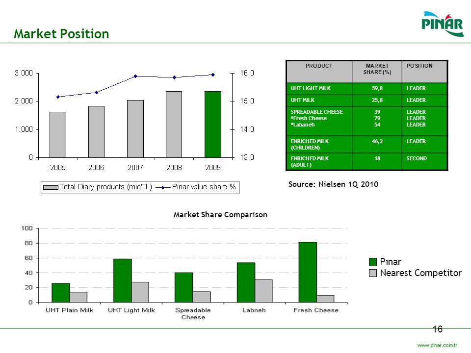 Market Position Pınar Nearest Competitor Source: Nielsen 1Q 2010
