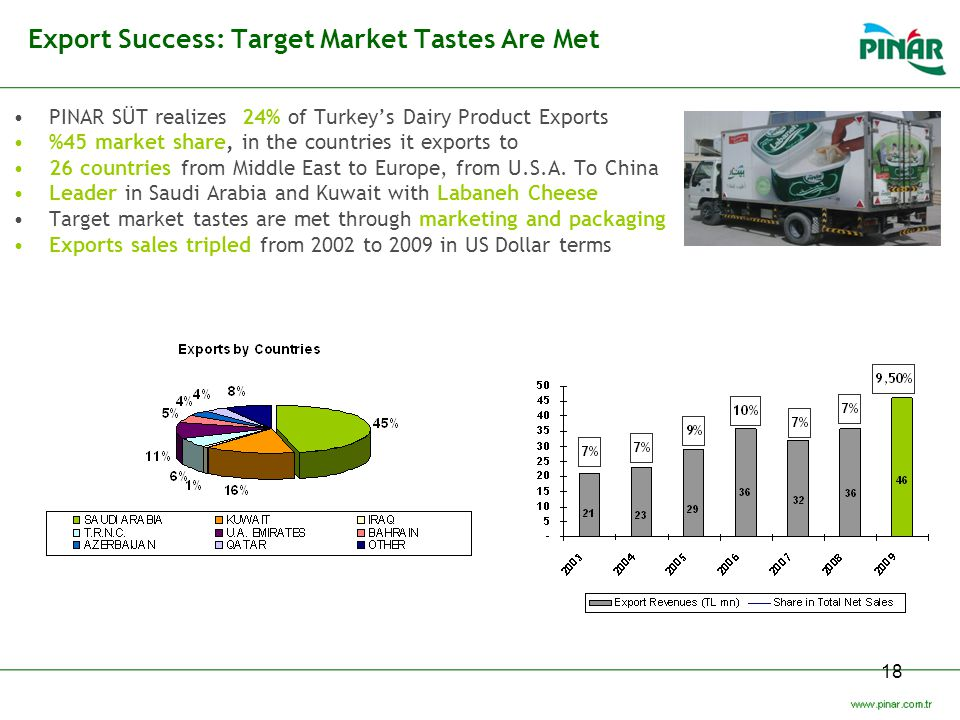 Export Success: Target Market Tastes Are Met