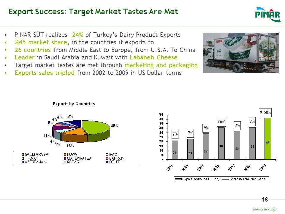 Export Success: Target Market Tastes Are Met