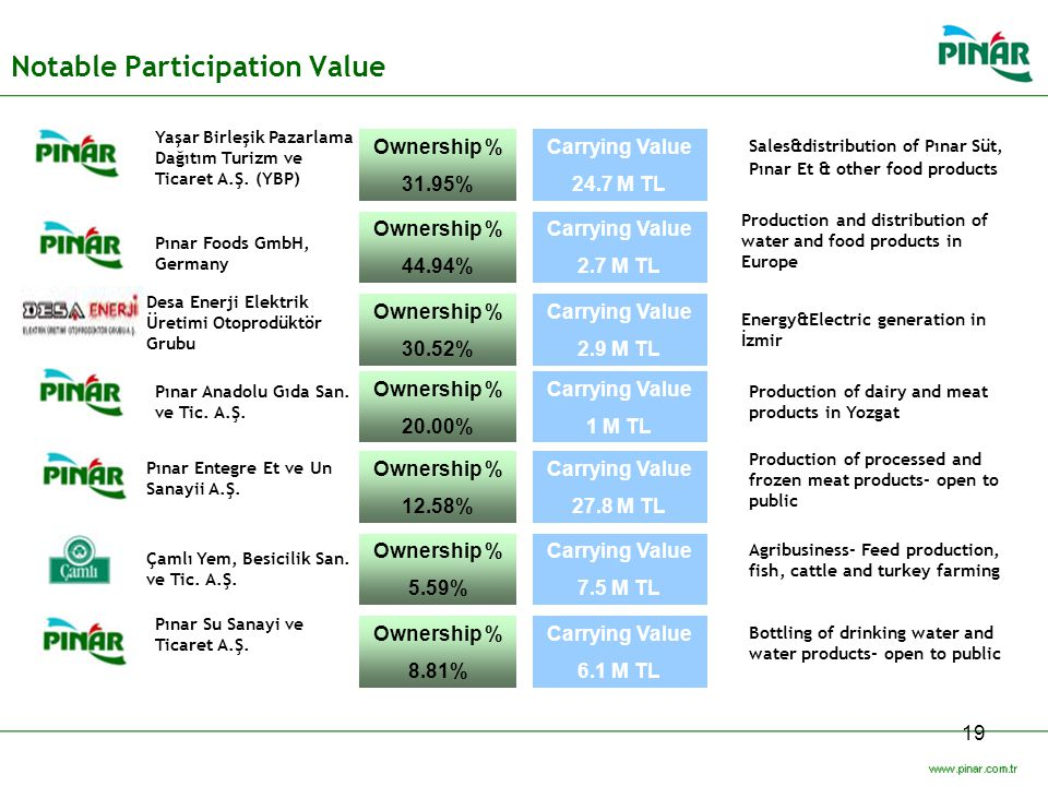 Notable Participation Value