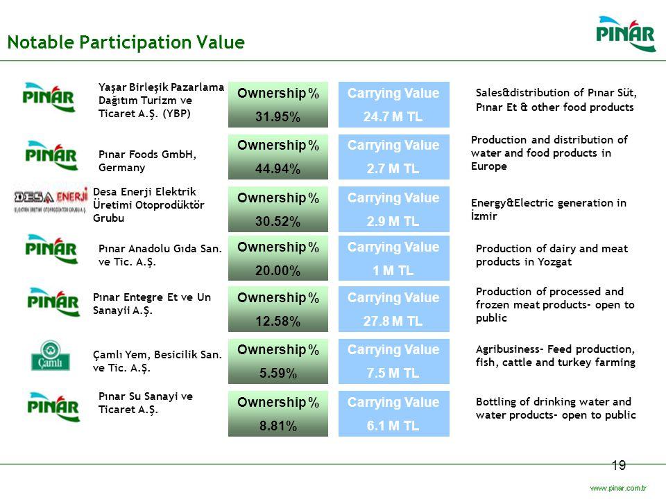 Notable Participation Value