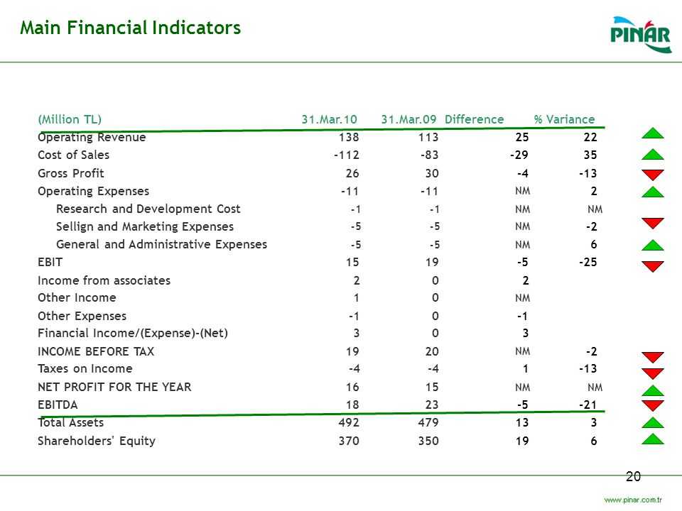 Main Financial Indicators