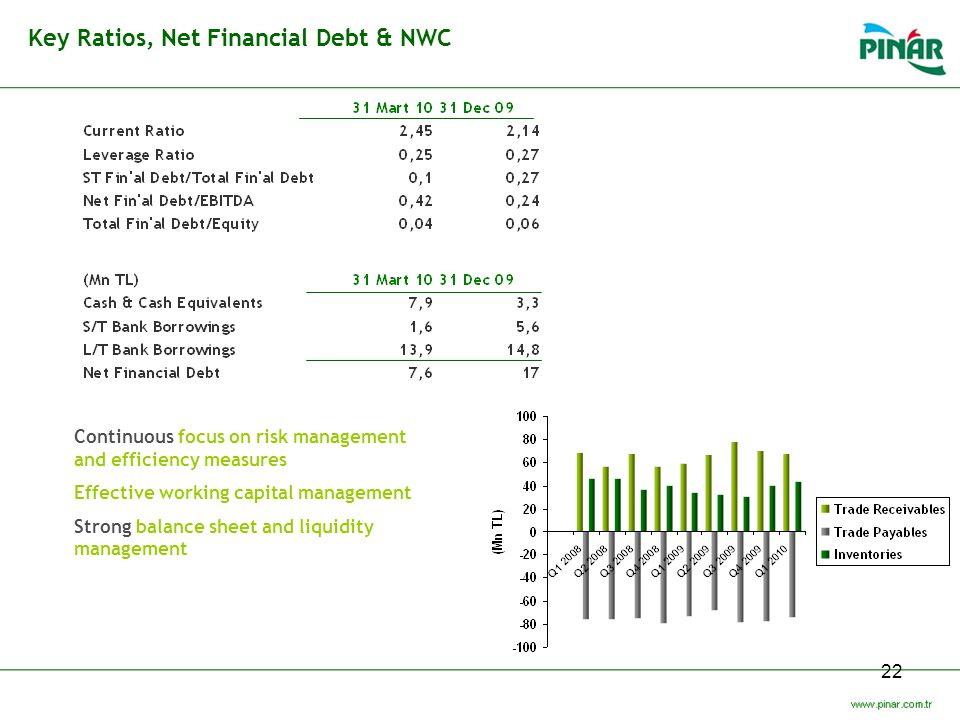 Key Ratios, Net Financial Debt & NWC
