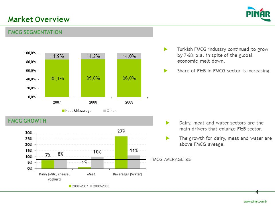 Market Overview FMCG SEGMENTATION FMCG GROWTH