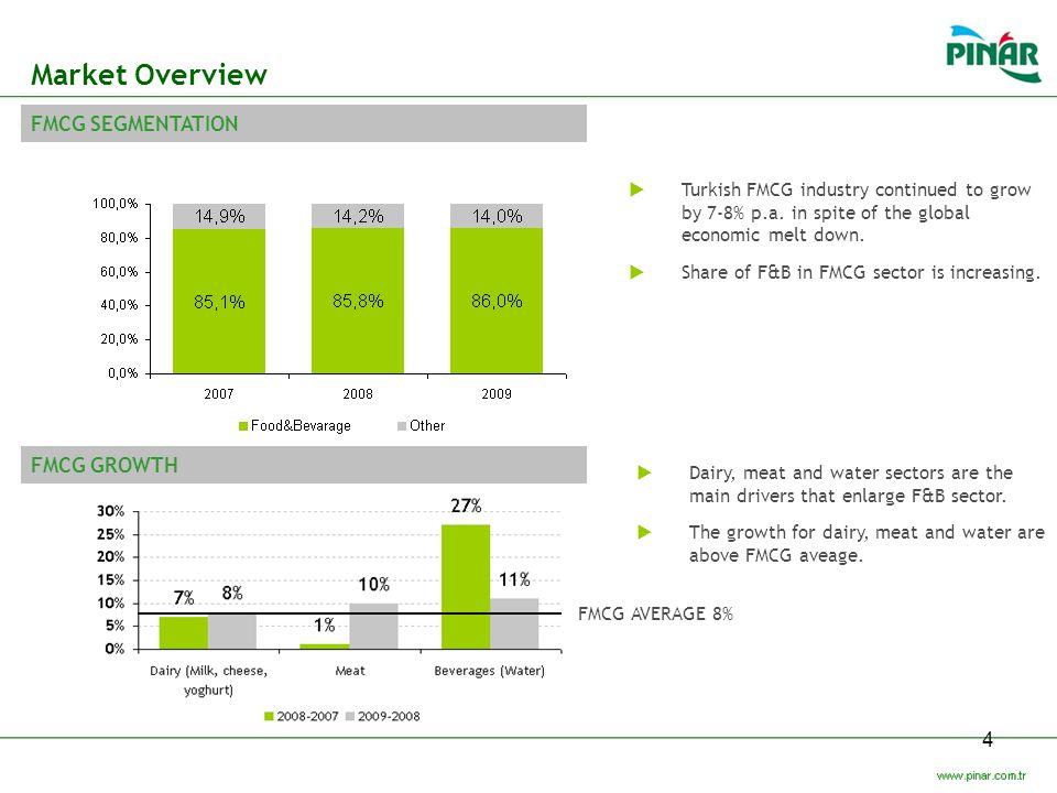 Market Overview FMCG SEGMENTATION FMCG GROWTH