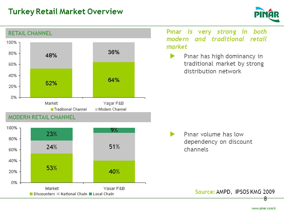 Turkey Retail Market Overview