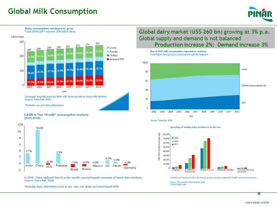 Global Milk Consumption