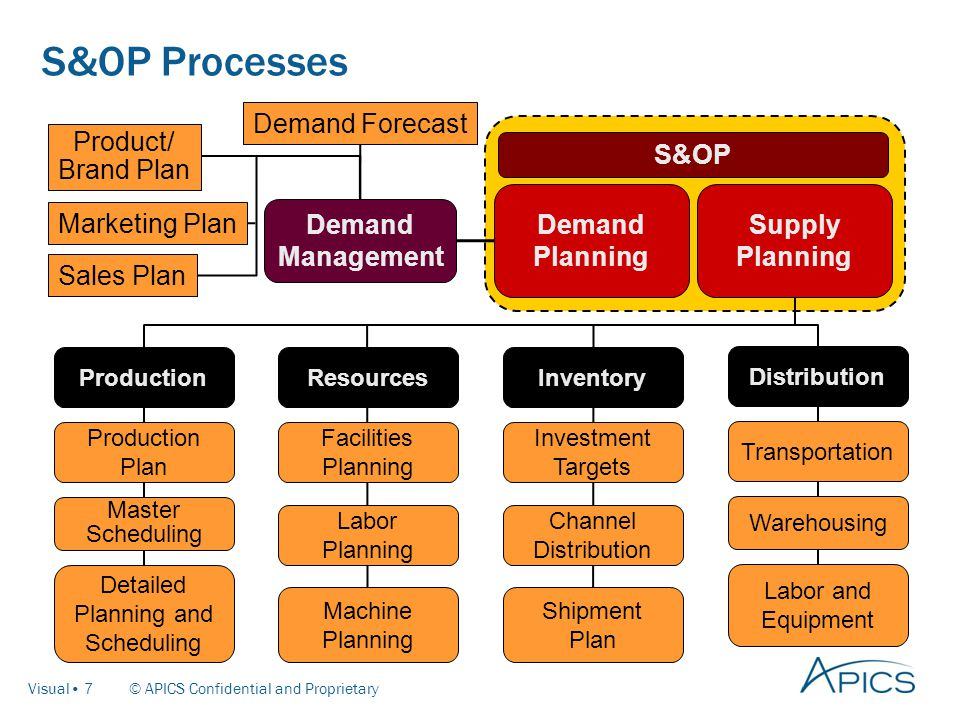 sales and distribution management sales forecasting