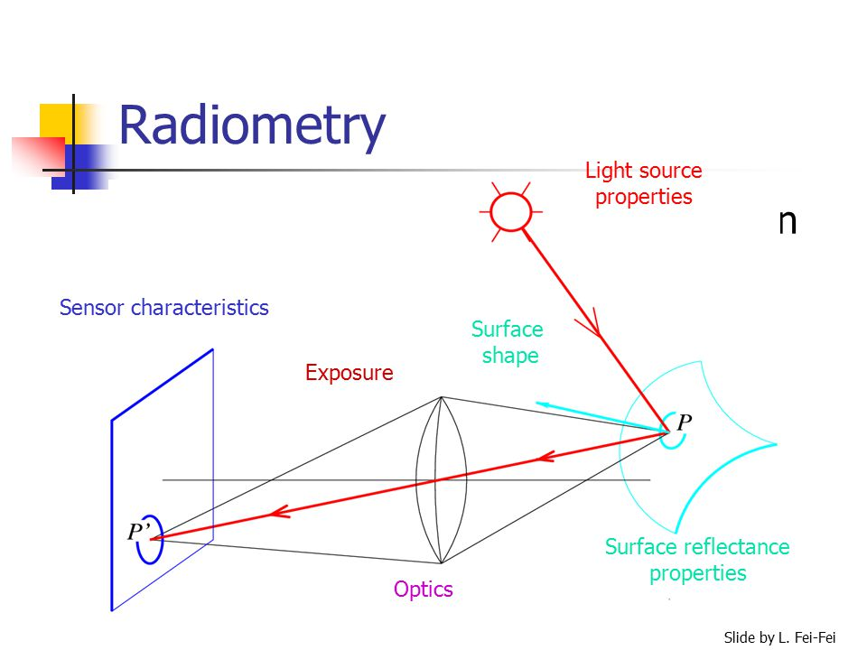 download Projective geometry: an