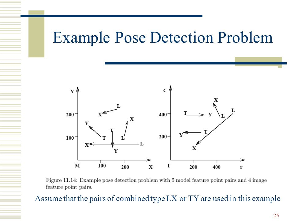 Example Pose Detection Problem