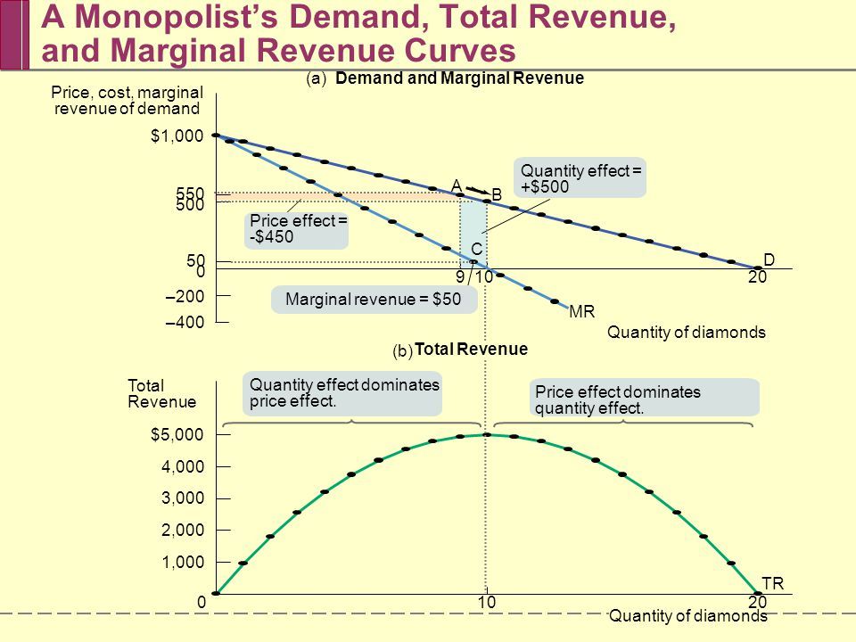 supply and demand and marginal revenue Supply and demand for labor including marginal revenue  studying the supply and demand of  what happens to the demand for labor when the marginal revenue.