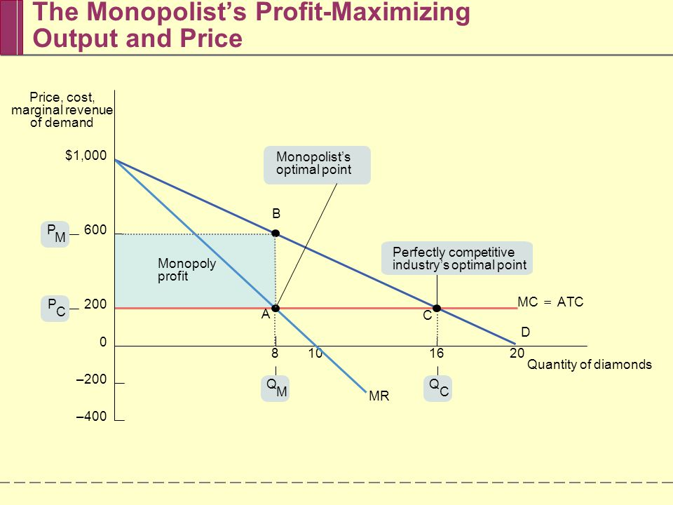 how to find profit maximizing output for a monopoly