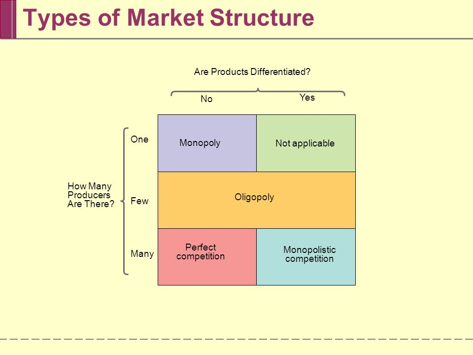 Market Structure: Meaning, Characteristics and Forms | Economics