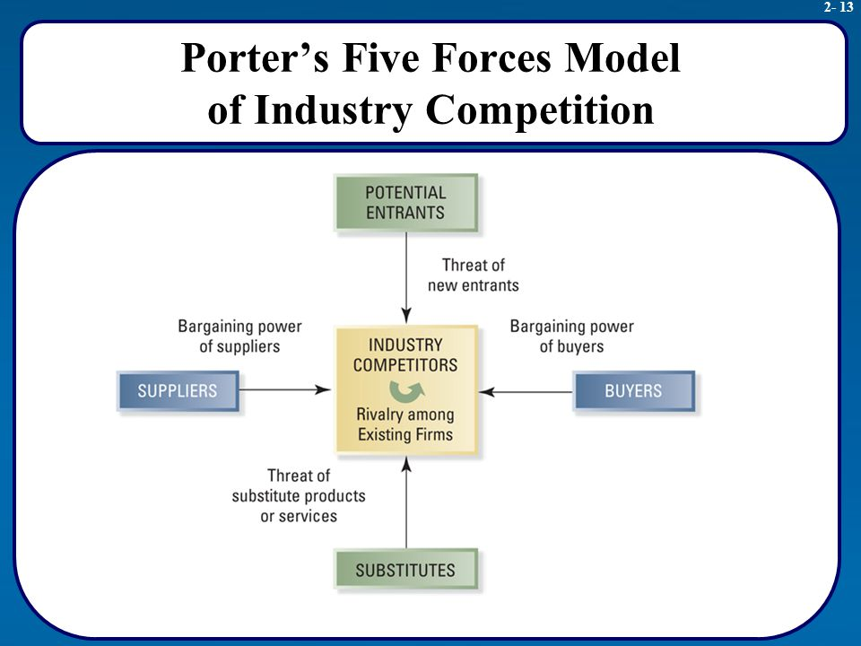 porter five forces model for credit card industry 9 porters five forces analysis of steel industry in the united states of from economics 01 at vietnam national university, hanoi.