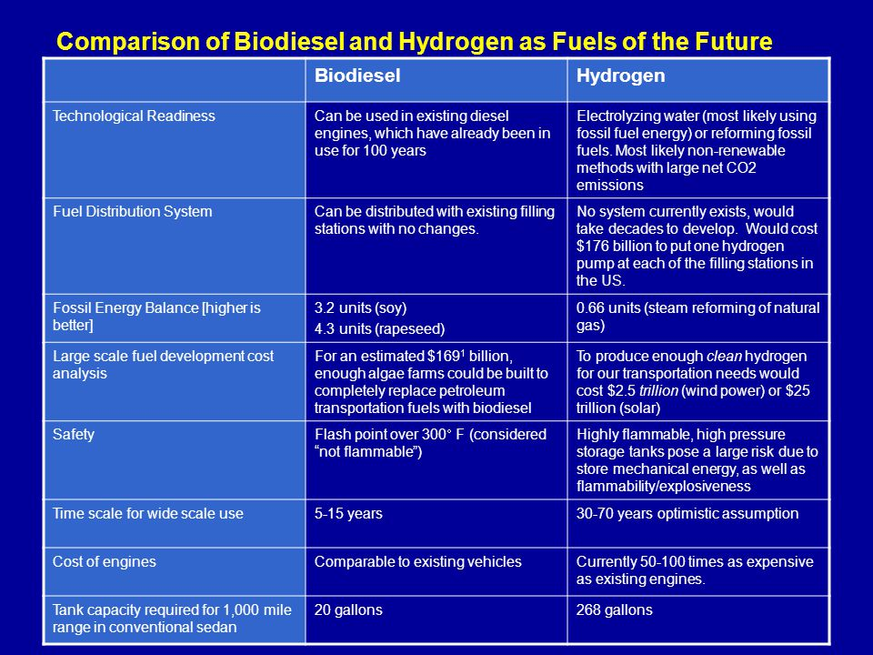 Incorporating Lessons on Biodiesel into the Science ...