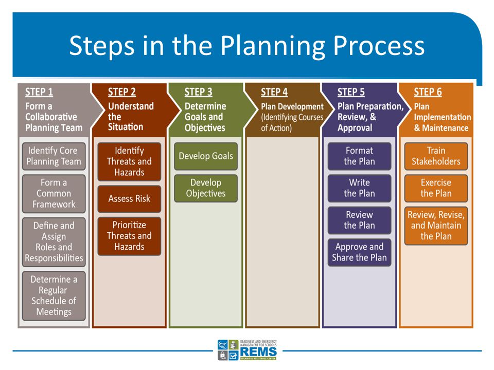 """he steps in the planning process essay The planning """"p"""" is a guide to the process and steps involved in planning for an incident the leg of the """"p"""" describes the initial response period: once the  the cyclical planning process is designed to take the  of resources he or she will need to accomplish the plan the."""
