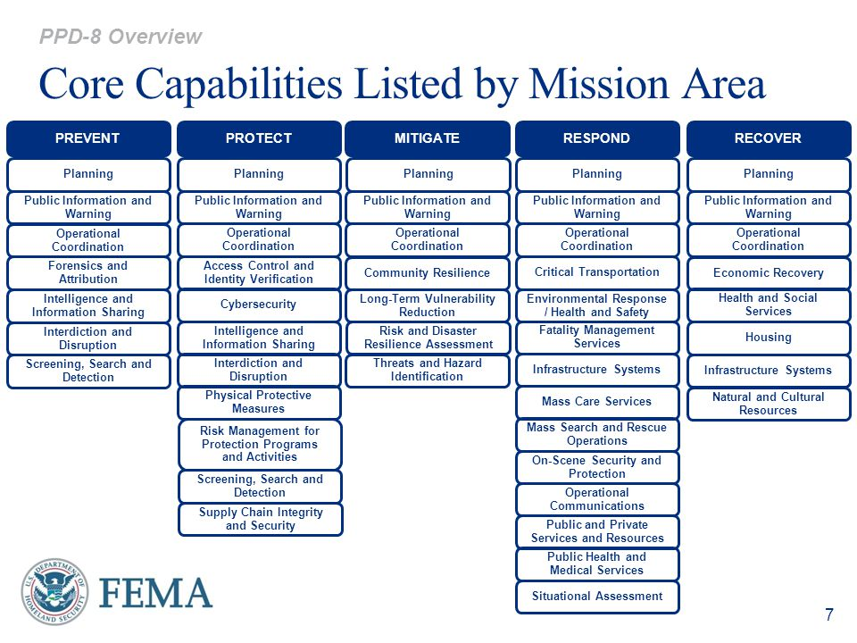 Core Capabilities Listed by Mission Area