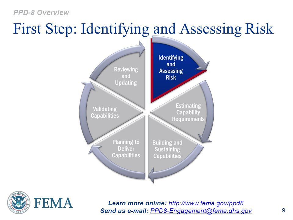 First Step: Identifying and Assessing Risk