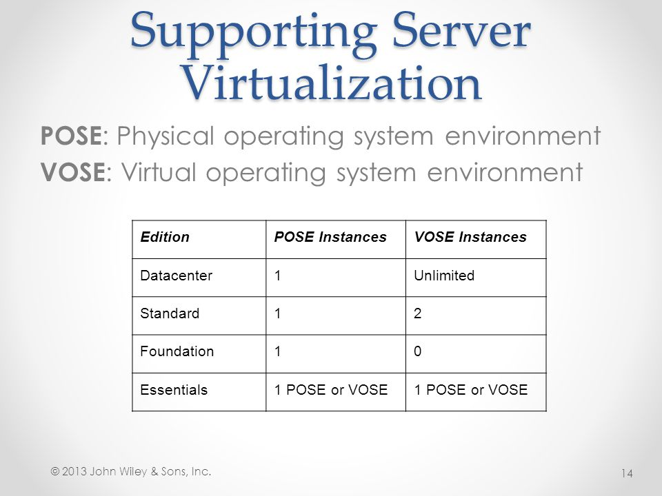 Supporting Server Virtualization