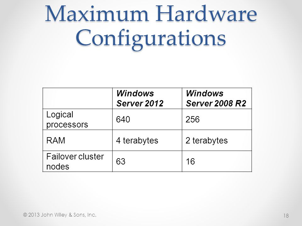 Maximum Hardware Configurations