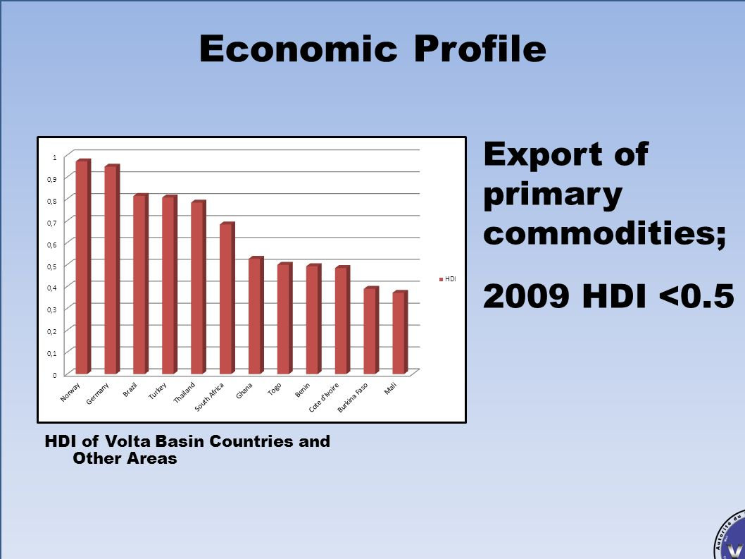 Economic Profile Export of primary commodities; 2009 HDI <0.5