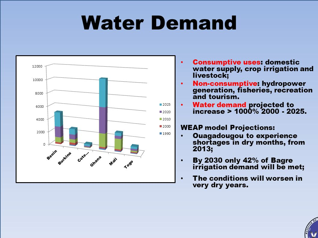 Water Demand Consumptive uses: domestic water supply, crop irrigation and livestock;