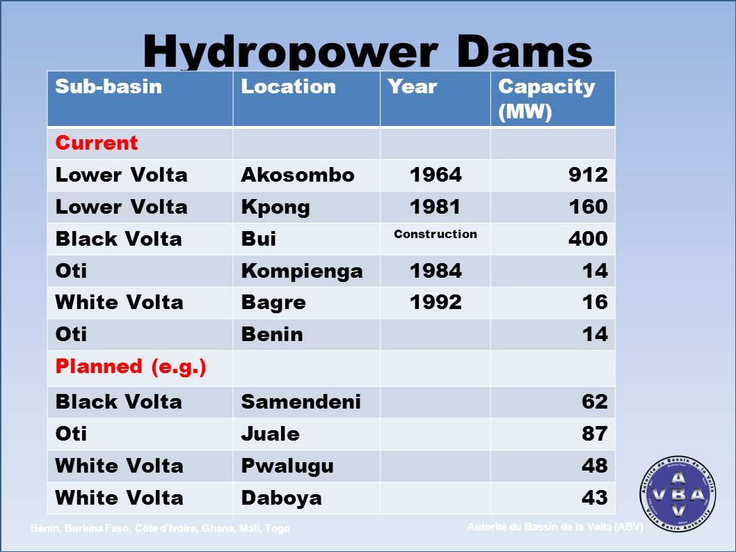 Hydropower Dams Sub-basin Location Year Capacity (MW) Current