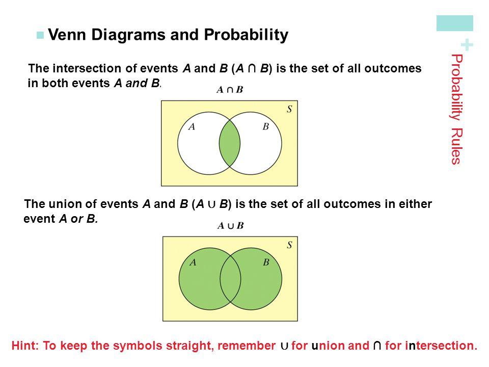 Probability Venn Diagram Rules Goalblockety