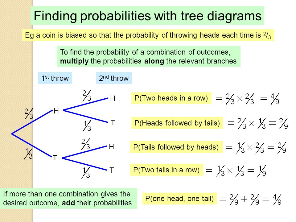 Probability ppt video online download finding probabilities with tree diagrams ccuart Choice Image