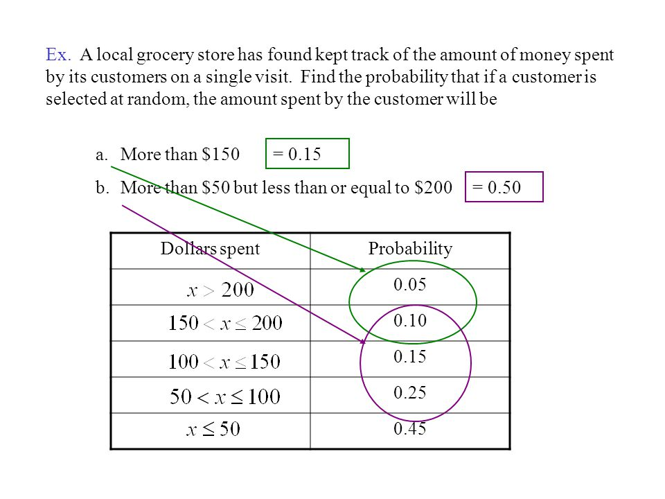 Ex. A local grocery store has found kept track of the amount of money spent by its customers on a single visit. Find the probability that if a customer is selected at random, the amount spent by the customer will be