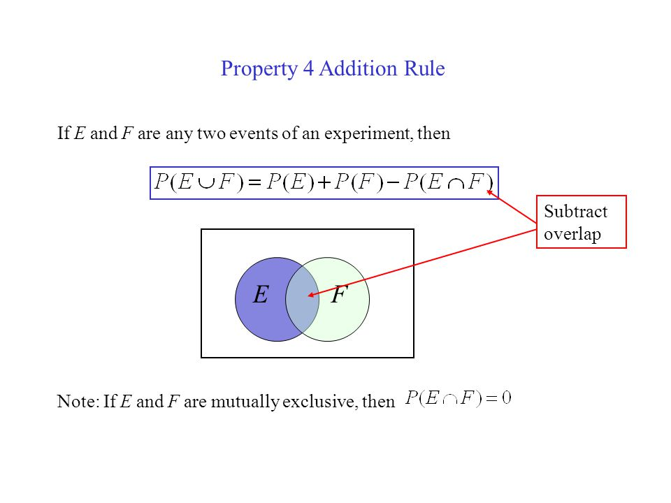 Property 4 Addition Rule