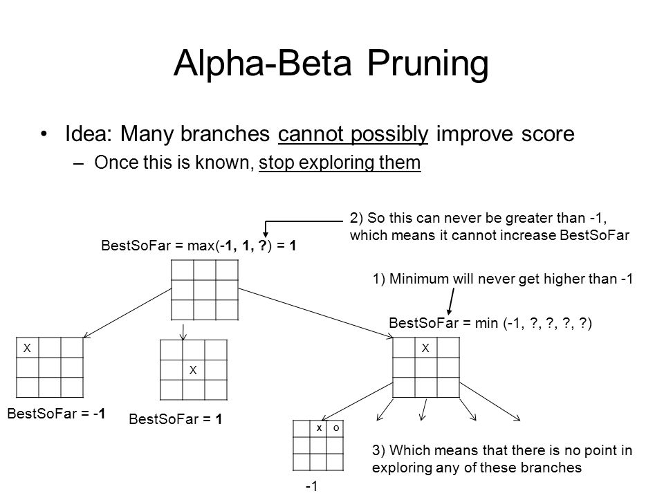 Alpha-Beta Pruning Idea: Many branches cannot possibly improve score