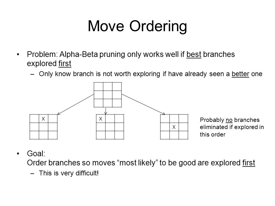 Move Ordering Problem: Alpha-Beta pruning only works well if best branches explored first.